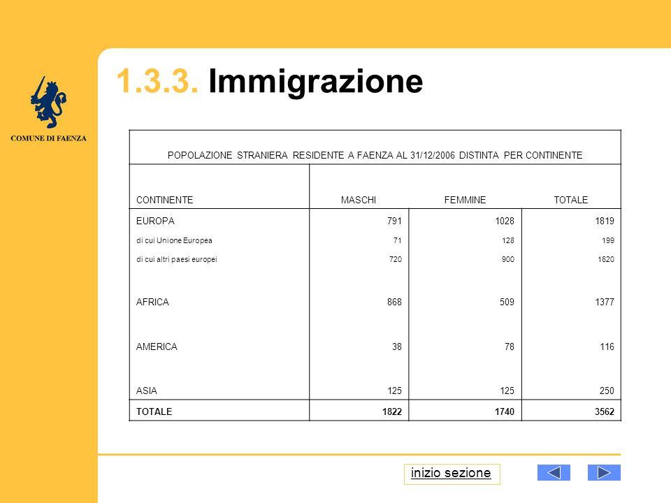 1.3.3. Immigrazione POPOLAZIONE STRANIERA RESIDENTE A FAENZA AL 31/12/2006 DISTINTA PER CONTINENTE CONTINENTEMASCHIFEMMINETOTALE EUROPA 79110281819 di