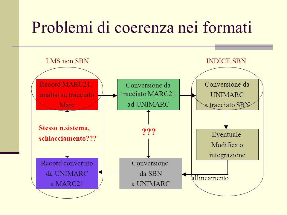 Problemi di coerenza nei formati Record MARC21, analisi su tracciato Marc Conversione da tracciato MARC21 ad UNIMARC Conversione da UNIMARC a tracciato SBN Eventuale Modifica o integrazione Conversione da SBN a UNIMARC Record convertito da UNIMARC a MARC21 Stesso n.sistema, schiacciamento .