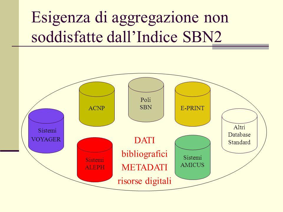 Esigenza di aggregazione non soddisfatte dallIndice SBN2 Sistemi ALEPH Poli SBN Sistemi AMICUS Altri Database Standard Sistemi VOYAGER DATI bibliografici METADATI risorse digitali ACNPE-PRINT