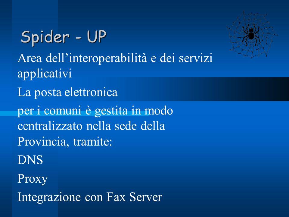 Spider - UP Area dellinteroperabilità e dei servizi applicativi La posta elettronica per i comuni è gestita in modo centralizzato nella sede della Provincia, tramite: DNS Proxy Integrazione con Fax Server