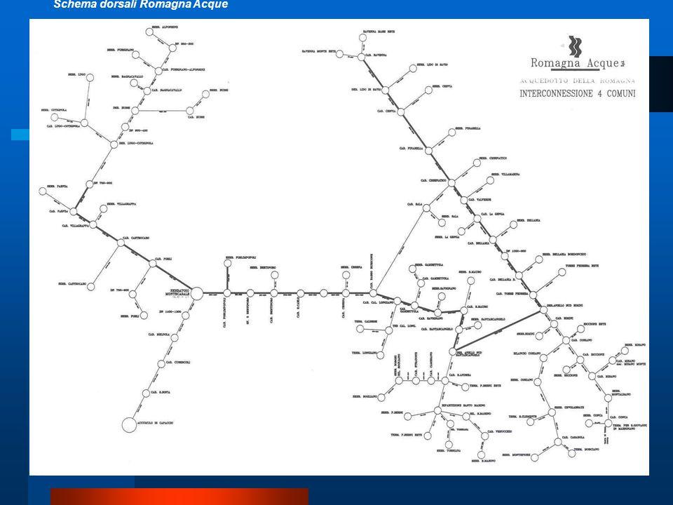Schema dorsali Romagna Acque