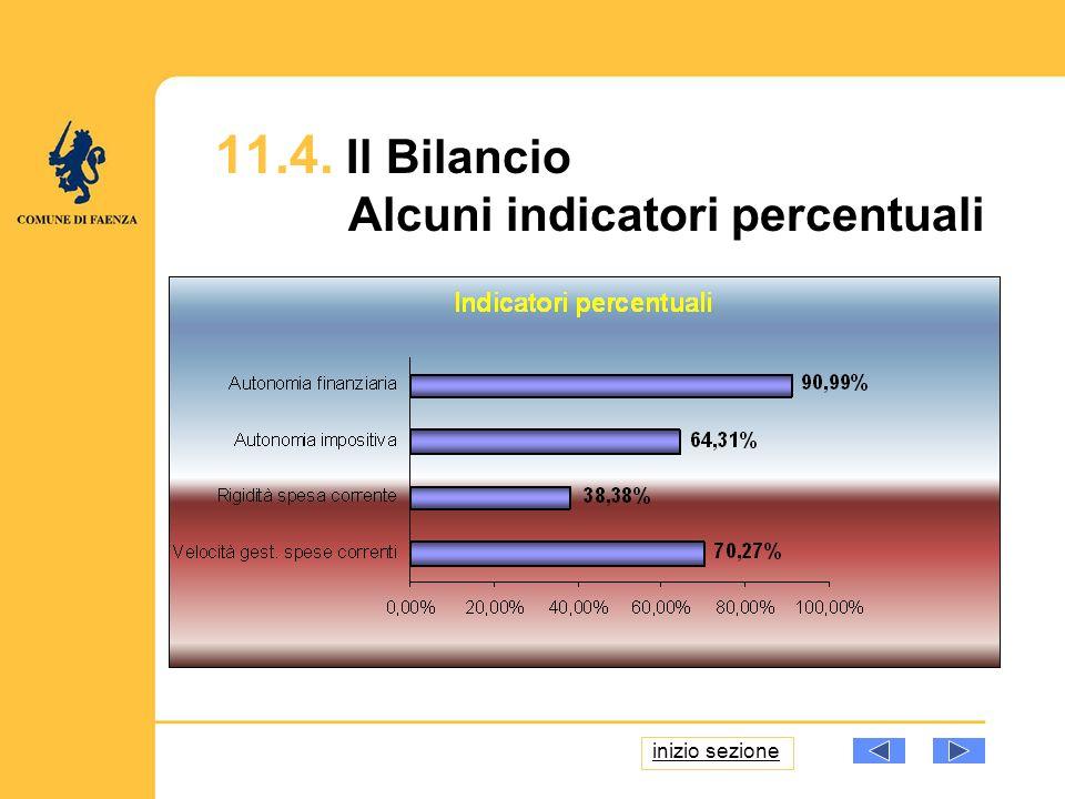 11.4. Il Bilancio Alcuni indicatori percentuali inizio sezione