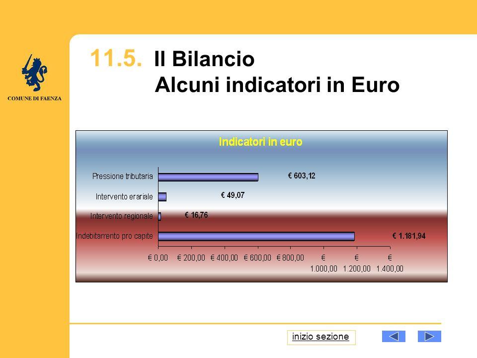 11.5. Il Bilancio Alcuni indicatori in Euro inizio sezione