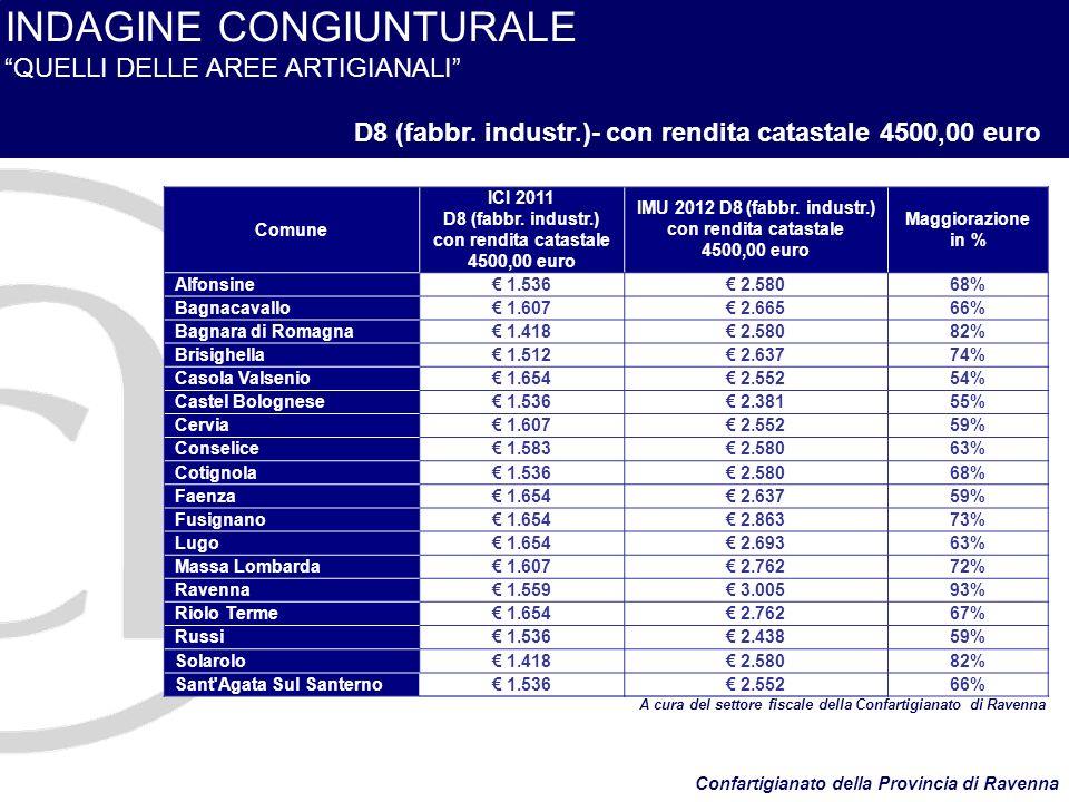 INDAGINE CONGIUNTURALE QUELLI DELLE AREE ARTIGIANALI D8 (fabbr.