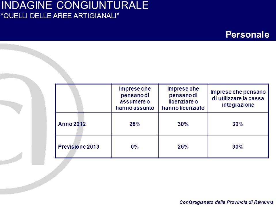 INDAGINE CONGIUNTURALE QUELLI DELLE AREE ARTIGIANALI Personale Confartigianato della Provincia di Ravenna Imprese che pensano di assumere o hanno assunto Imprese che pensano di licenziare o hanno licenziato Imprese che pensano di utilizzare la cassa integrazione Anno 201226%30% Previsione 20130%26%30%