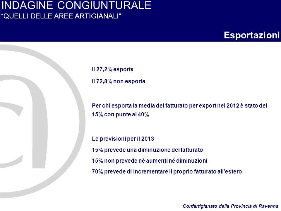 INDAGINE CONGIUNTURALE QUELLI DELLE AREE ARTIGIANALI Esportazioni Il 27,2% esporta Il 72,8% non esporta Per chi esporta la media del fatturato per export nel 2012 è stato del 15% con punte al 40% Le previsioni per il 2013 15% prevede una diminuzione del fatturato 15% non prevede né aumenti né diminuzioni 70% prevede di incrementare il proprio fatturato allestero Confartigianato della Provincia di Ravenna
