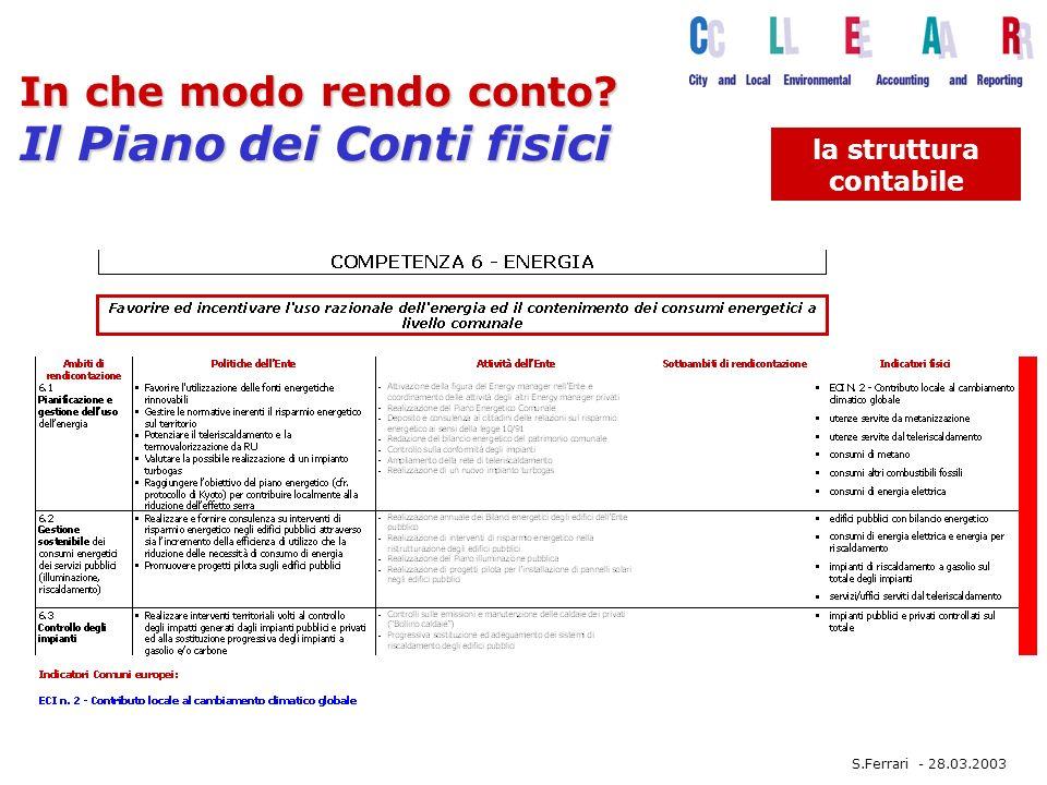 In che modo rendo conto Il Piano dei Conti fisici la struttura contabile S.Ferrari - 28.03.2003
