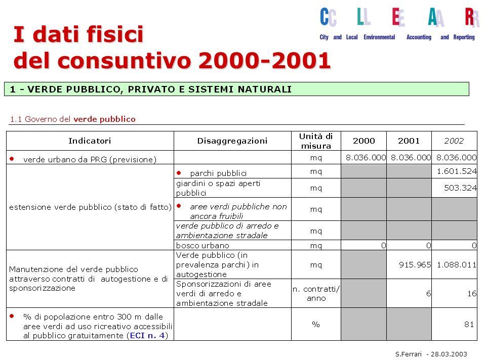 I dati fisici del consuntivo 2000-2001 S.Ferrari - 28.03.2003