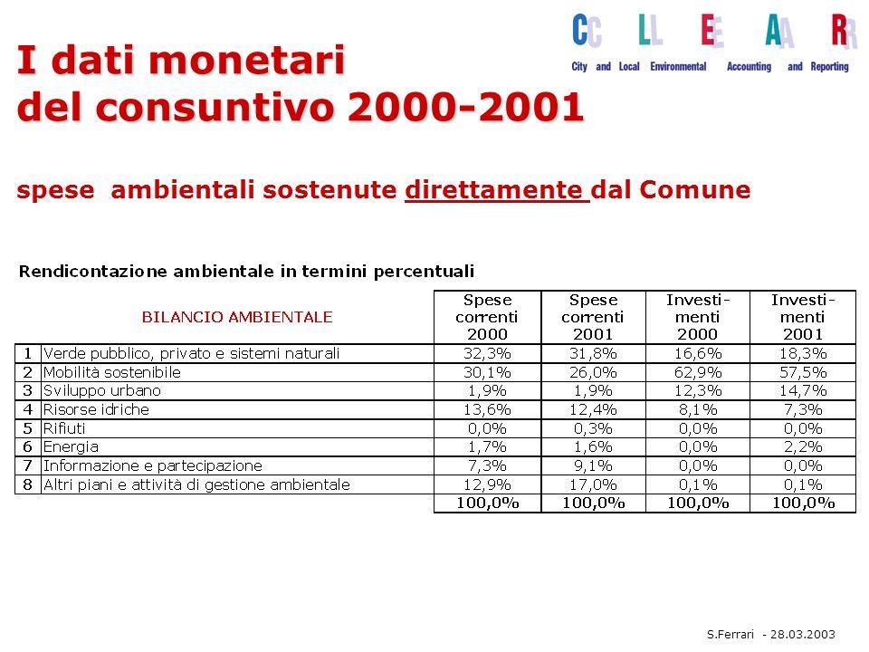 I dati monetari del consuntivo 2000-2001 I dati monetari del consuntivo 2000-2001 spese ambientali sostenute direttamente dal Comune S.Ferrari - 28.03.2003