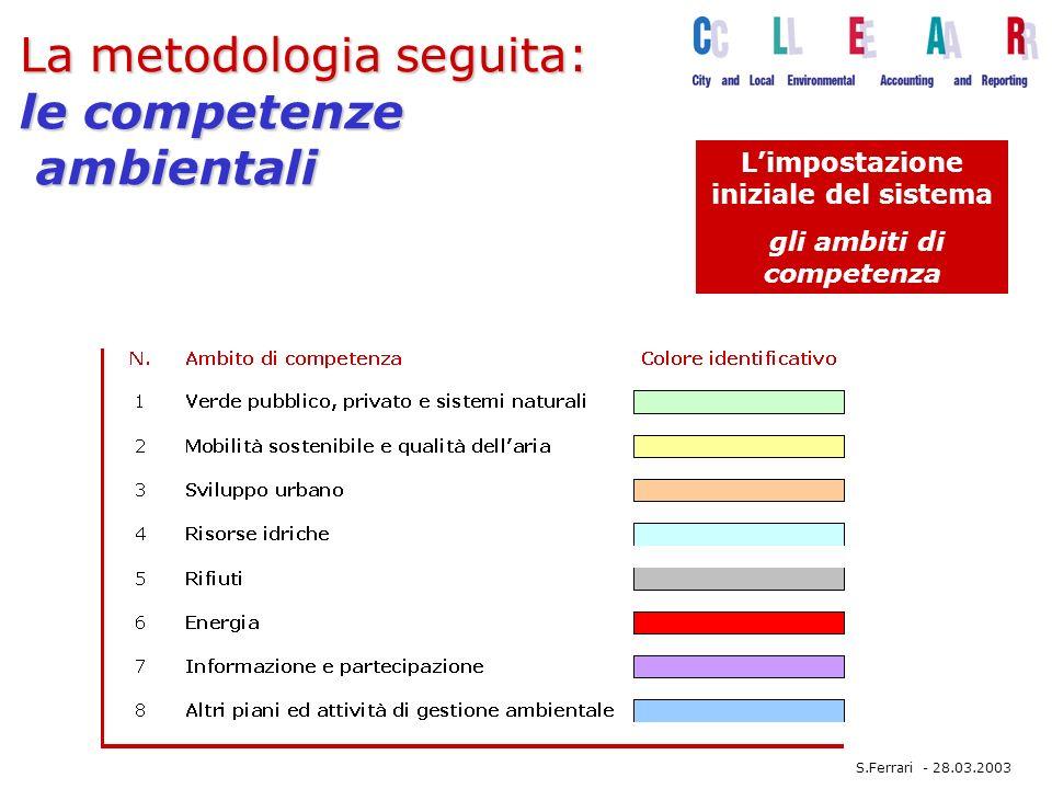 La metodologia seguita: le competenze ambientali Limpostazione iniziale del sistema gli ambiti di competenza S.Ferrari - 28.03.2003
