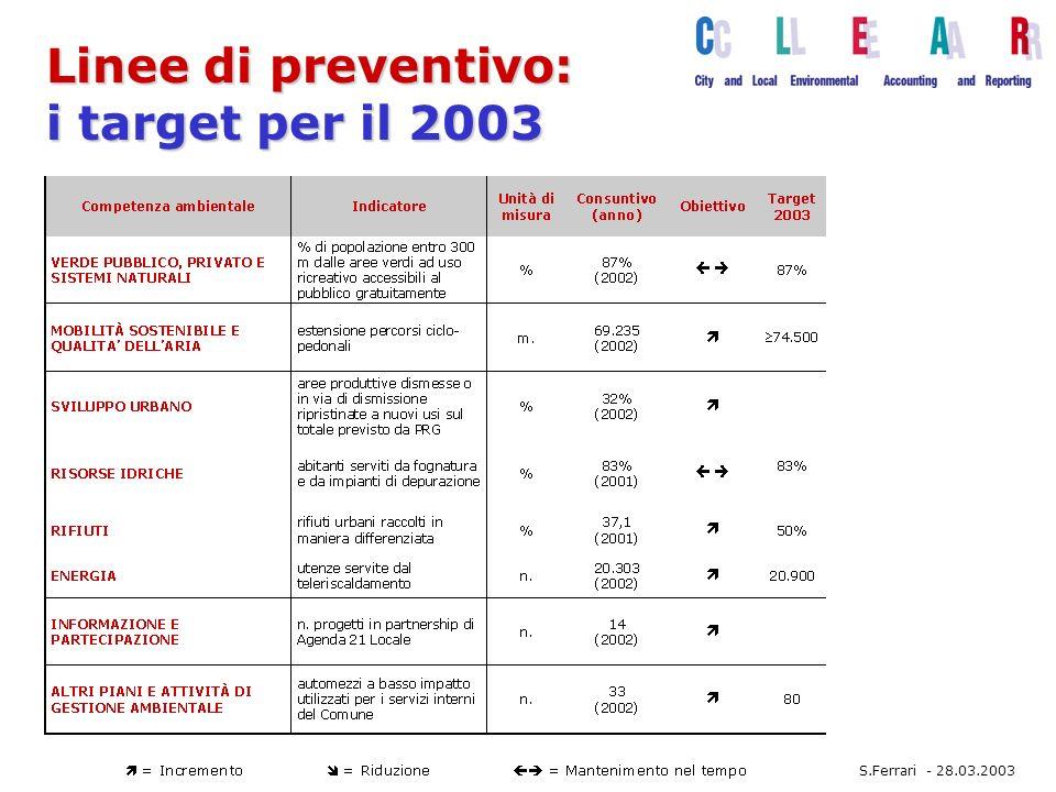 Linee di preventivo: i target per il 2003 S.Ferrari - 28.03.2003