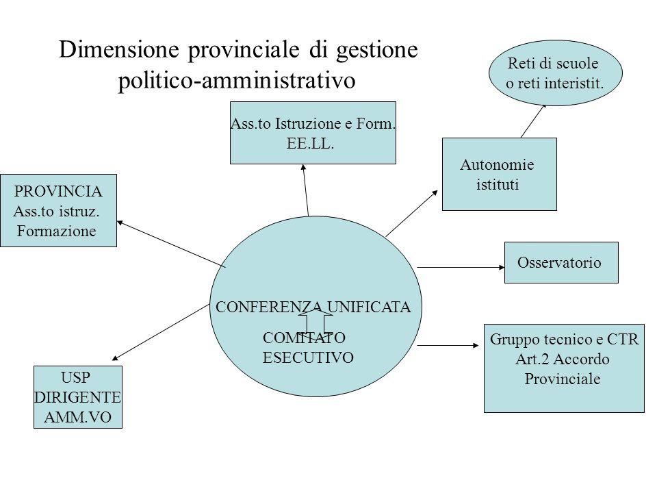 CONFERENZA UNIFICATA COMITATO ESECUTIVO Dimensione provinciale di gestione politico-amministrativo USP DIRIGENTE AMM.VO PROVINCIA Ass.to istruz.