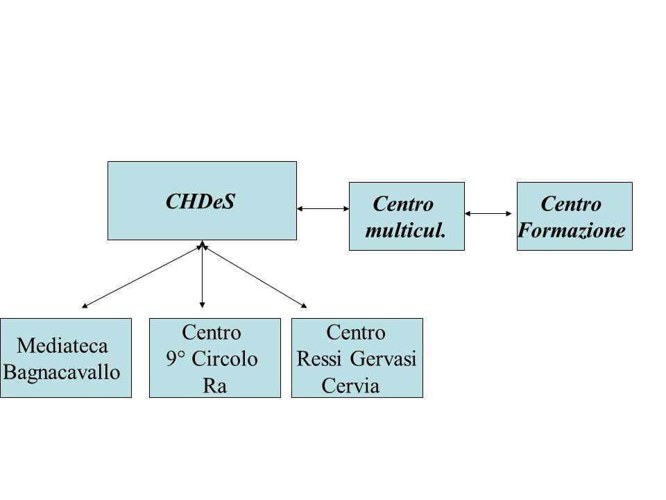 Centro multicul. CHDeS Centro Formazione Mediateca Bagnacavallo Centro 9° Circolo Ra Centro Ressi Gervasi Cervia