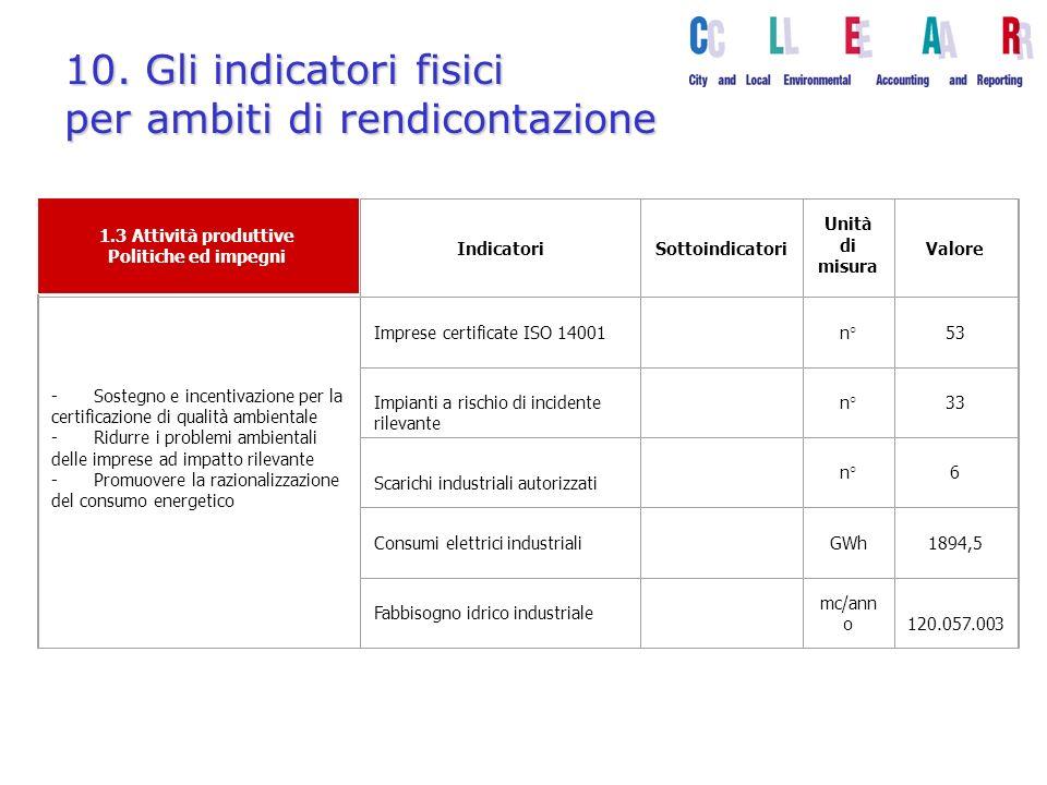 10. Gli indicatori fisici per ambiti di rendicontazione IndicatoriSottoindicatori Unità di misura Valore - Sostegno e incentivazione per la certificaz