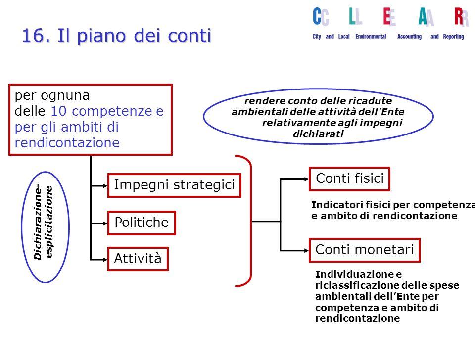 16. Il piano dei conti per ognuna delle 10 competenze e per gli ambiti di rendicontazione Impegni strategici Politiche Attività Conti fisici Conti mon