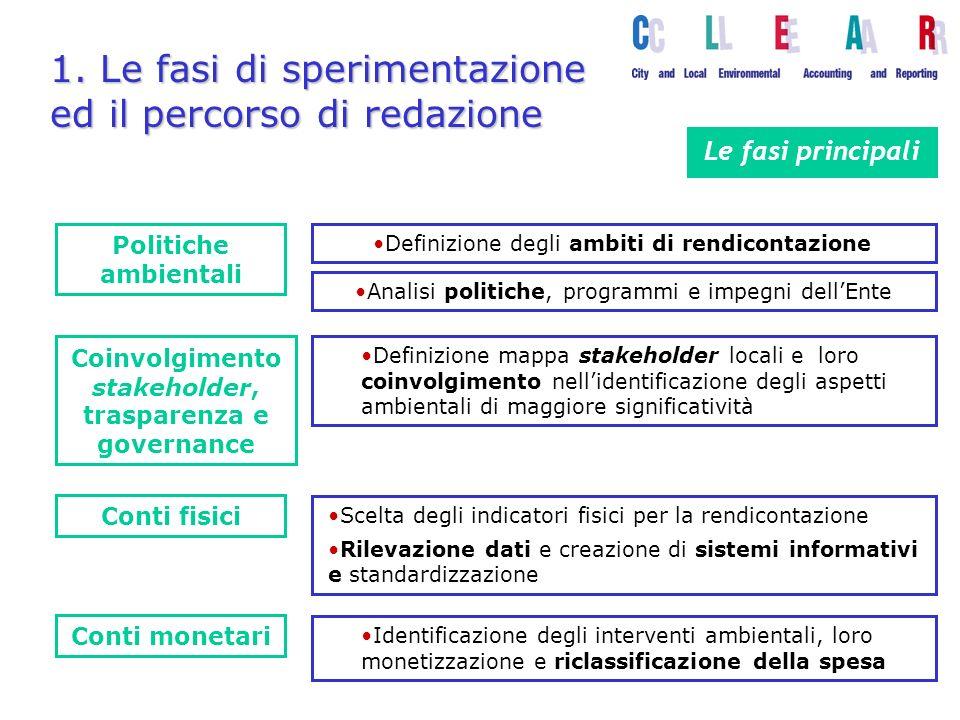 1. Le fasi di sperimentazione ed il percorso di redazione Analisi politiche, programmi e impegni dellEnte Politiche ambientali Conti fisici Conti mone