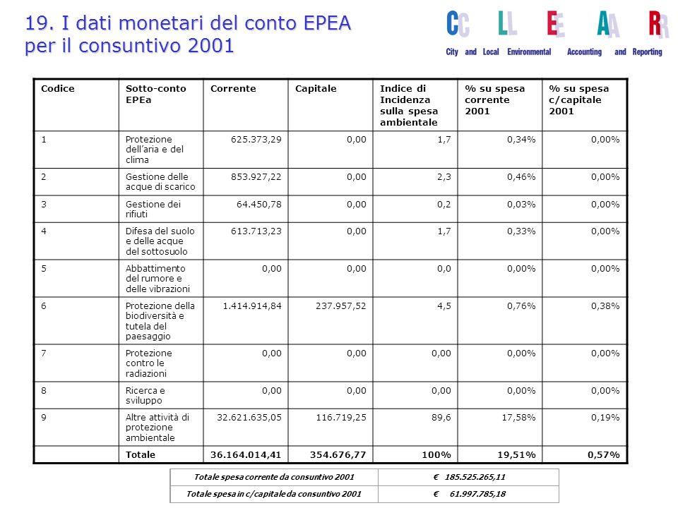 19. I dati monetari del conto EPEA per il consuntivo 2001 Totale spesa corrente da consuntivo 2001 185.525.265,11 Totale spesa in c/capitale da consun