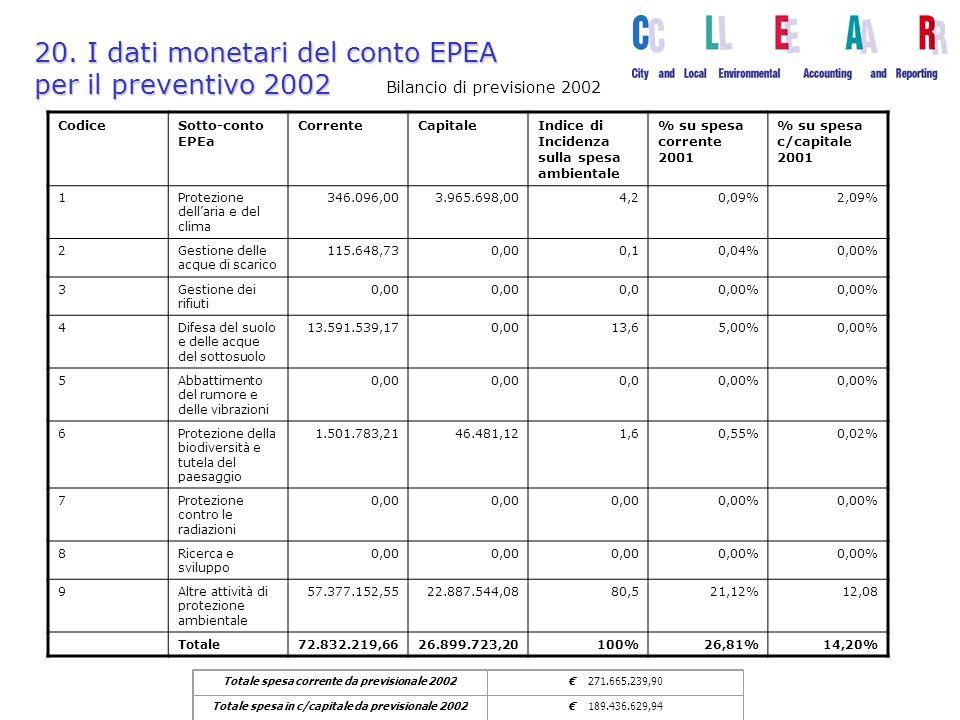 20. I dati monetari del conto EPEA per il preventivo 2002 Totale spesa corrente da previsionale 2002 271.665.239,90 Totale spesa in c/capitale da prev
