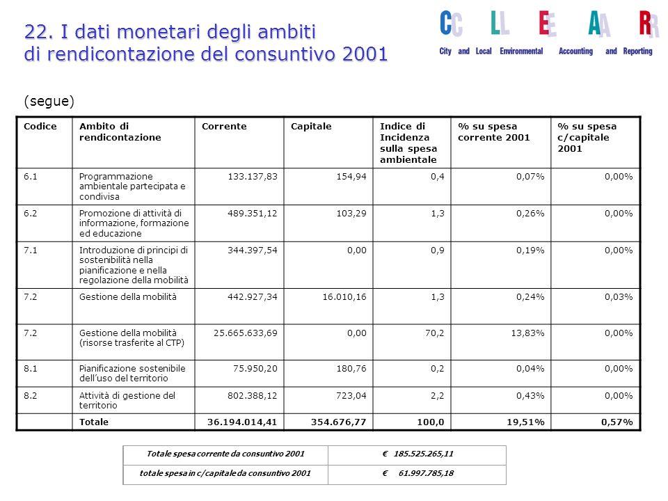 Totale spesa corrente da consuntivo 2001 185.525.265,11 totale spesa in c/capitale da consuntivo 2001 61.997.785,18 22.
