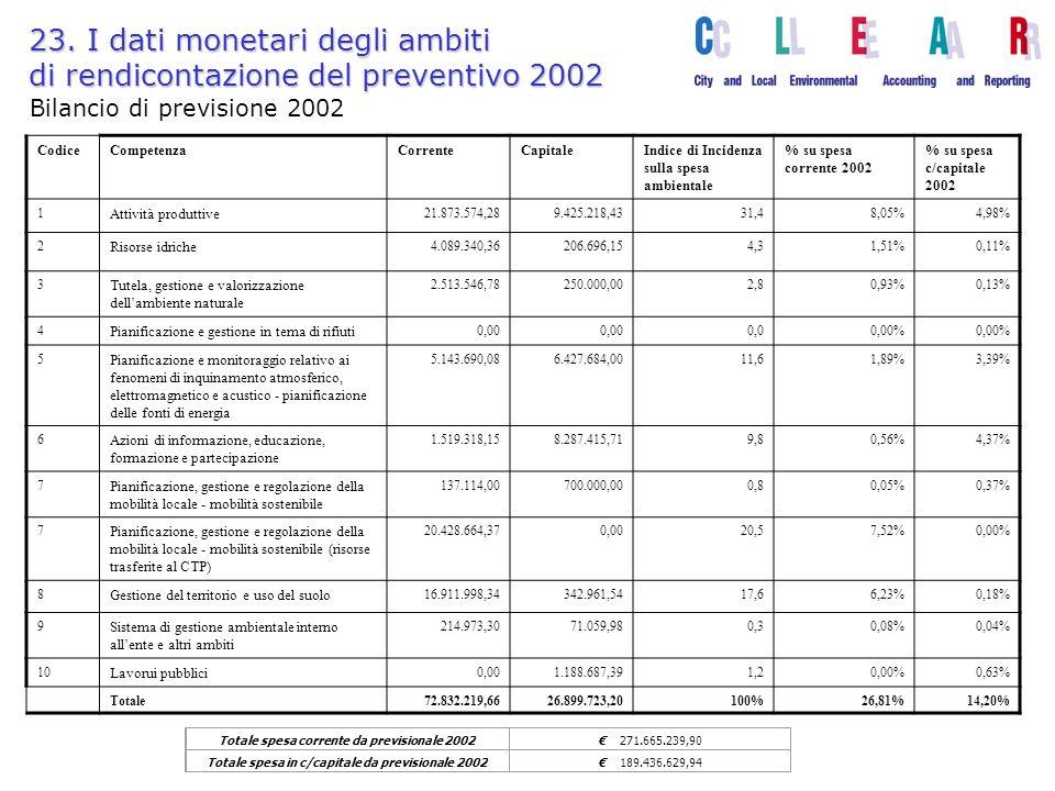 23. I dati monetari degli ambiti di rendicontazione del preventivo 2002 Totale spesa corrente da previsionale 2002 271.665.239,90 Totale spesa in c/ca