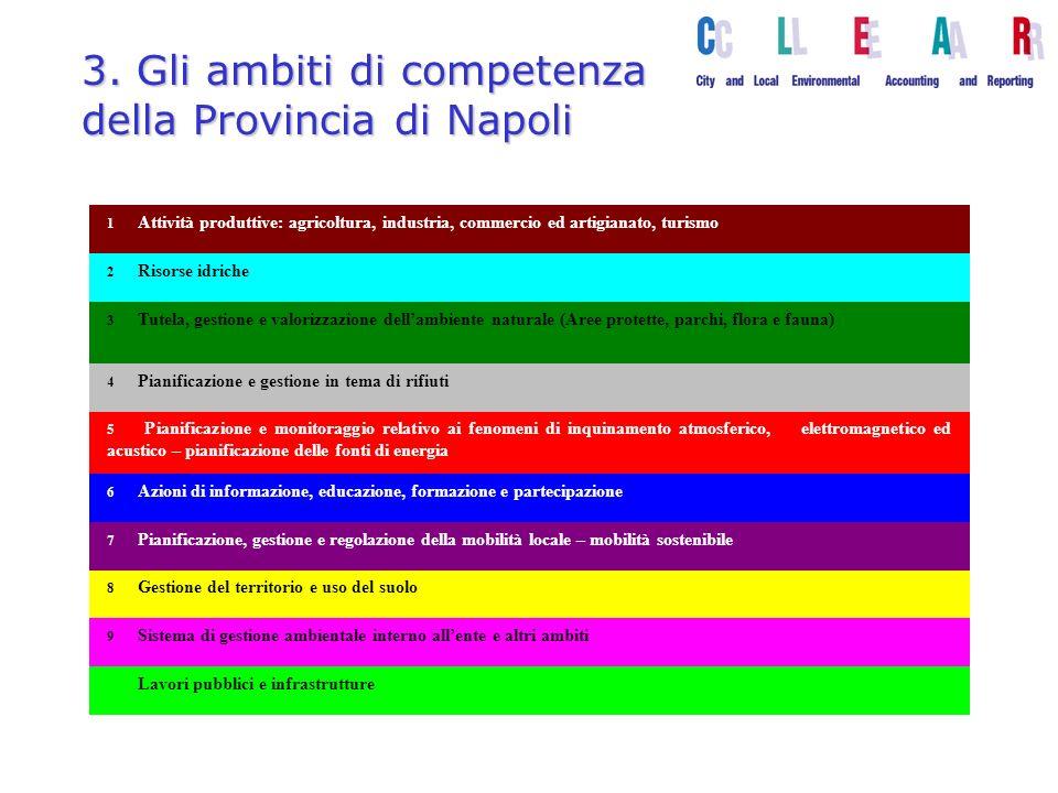 3. Gli ambiti di competenza della Provincia di Napoli 1 Attività produttive: agricoltura, industria, commercio ed artigianato, turismo 2 Risorse idric