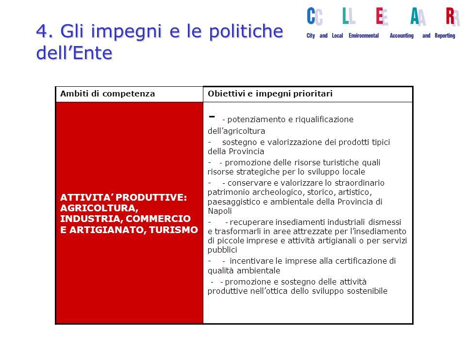 4. Gli impegni e le politiche dellEnte Ambiti di competenzaObiettivi e impegni prioritari ATTIVITA PRODUTTIVE: AGRICOLTURA, INDUSTRIA, COMMERCIO E ART
