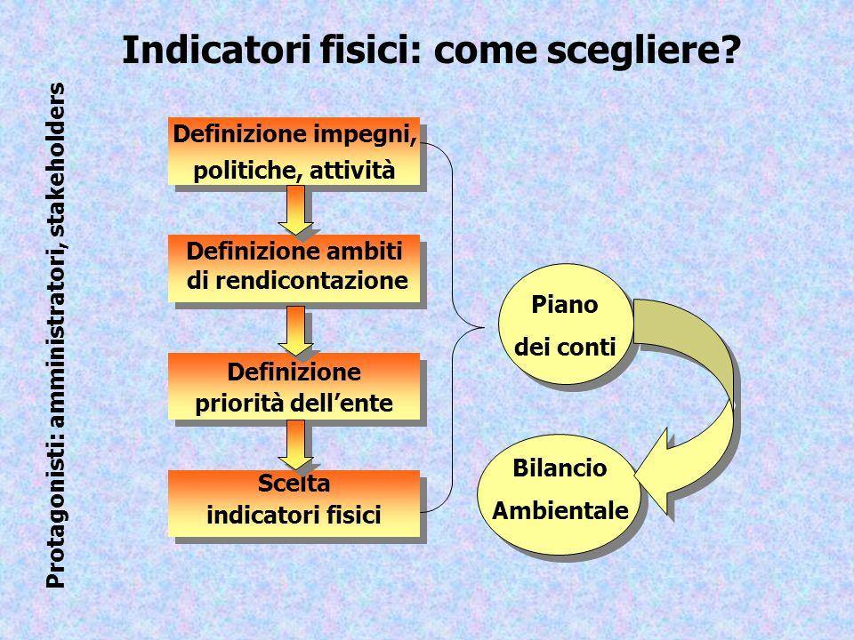 Definizione impegni, politiche, attività Definizione impegni, politiche, attività Definizione ambiti di rendicontazione Definizione ambiti di rendicon
