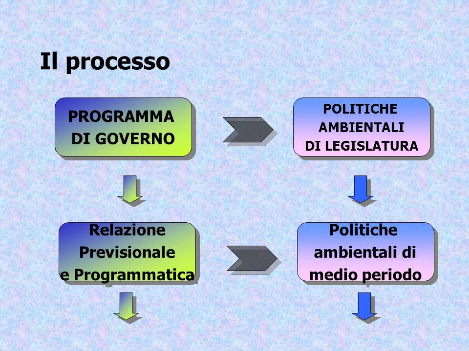 Il processo PROGRAMMA DI GOVERNO PROGRAMMA DI GOVERNO POLITICHE AMBIENTALI DI LEGISLATURA POLITICHE AMBIENTALI DI LEGISLATURA Relazione Previsionale e