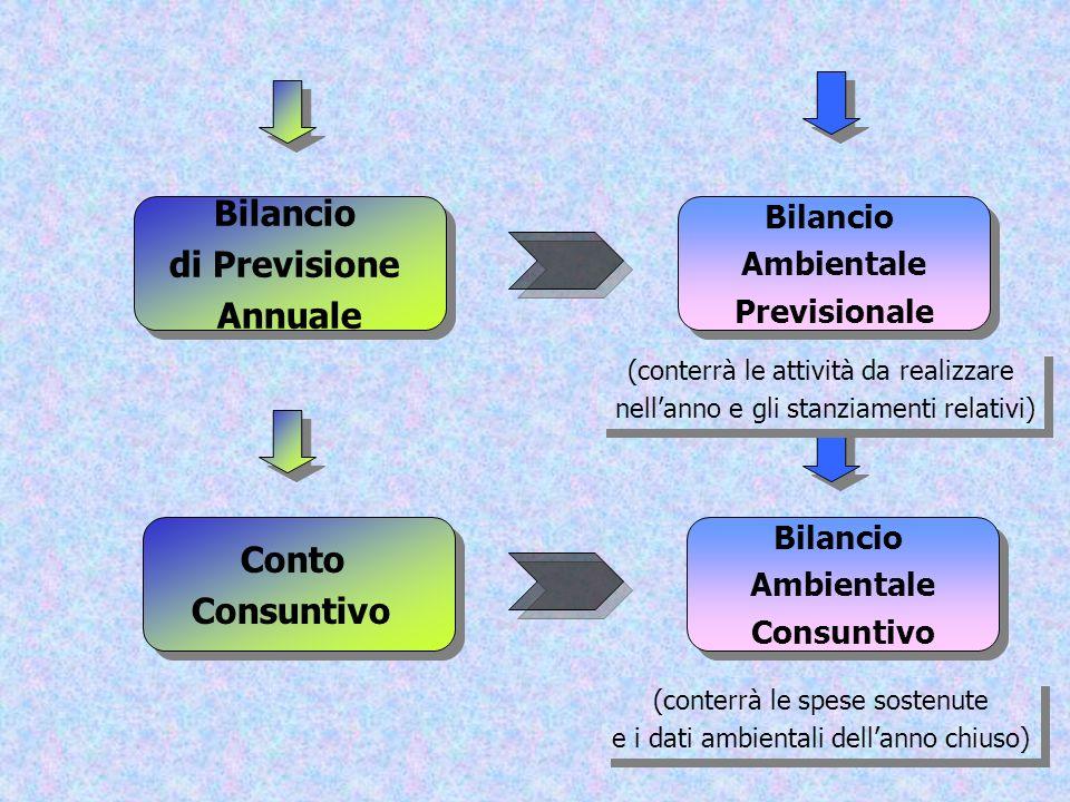Bilancio di Previsione Annuale Bilancio di Previsione Annuale Bilancio Ambientale Previsionale Bilancio Ambientale Previsionale Conto Consuntivo Conto