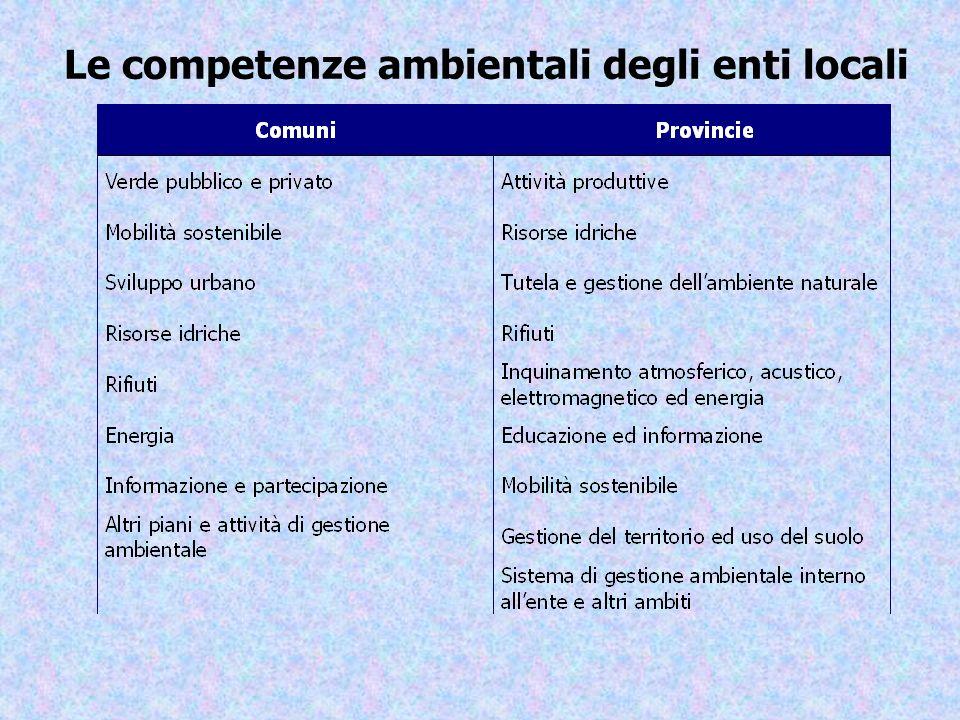 Le competenze ambientali degli enti locali