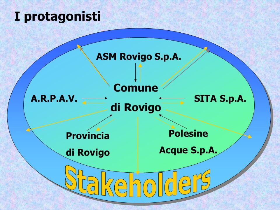Comune di Rovigo Provincia di Rovigo ASM Rovigo S.p.A. Polesine Acque S.p.A. SITA S.p.A.A.R.P.A.V. I protagonisti