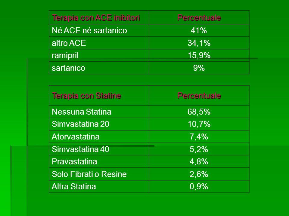 Terapia con ACE inibitori Percentuale Né ACE né sartanico41% altro ACE34,1% ramipril15,9% sartanico9% Terapia con Statine Percentuale Nessuna Statina68,5% Simvastatina 2010,7% Atorvastatina7,4% Simvastatina 405,2% Pravastatina4,8% Solo Fibrati o Resine2,6% Altra Statina0,9%