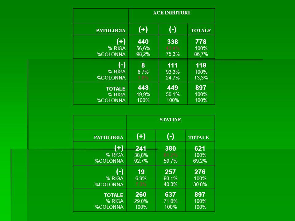 ACE INIBITORI PATOLOGIA (+)(-) TOTALE (+) % RIGA %COLONNA 440 56,6% 98,2% 338 43,4% 75,3% 778 100% 86,7% (-) % RIGA %COLONNA 8 6,7% 1,8% 111 93,3% 24,7% 119 100% 13,3% TOTALE % RIGA %COLONNA 448 49,9% 100% 449 50,1% 100% 897 100% STATINE PATOLOGIA (+)(-) TOTALE (+) % RIGA %COLONNA 241 38,8% 92.7% 380 61,2% 59.7% 621 100% 69.2% (-) % RIGA %COLONNA 19 6,9% 7.3% 257 93,1% 40.3% 276 100% 30.8% TOTALE % RIGA %COLONNA 260 29.0% 100% 637 71.0% 100% 897 100%