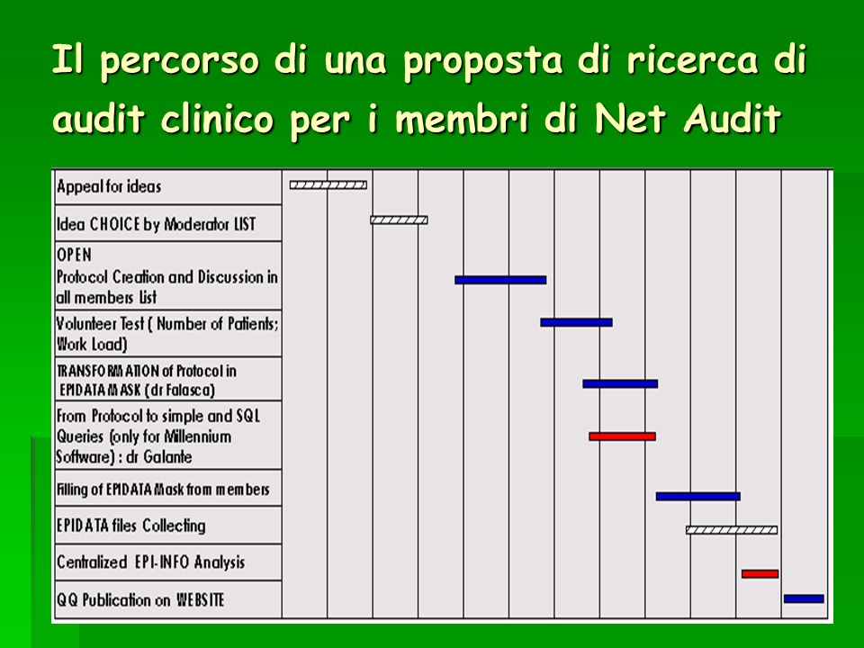 Il percorso di una proposta di ricerca di audit clinico per i membri di Net Audit