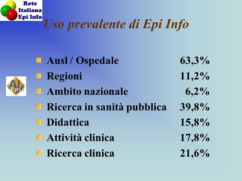Uso prevalente di Epi Info Ausl / Ospedale63,3% Regioni11,2% Ambito nazionale 6,2% Ricerca in sanità pubblica39,8% Didattica15,8% Attività clinica17,8