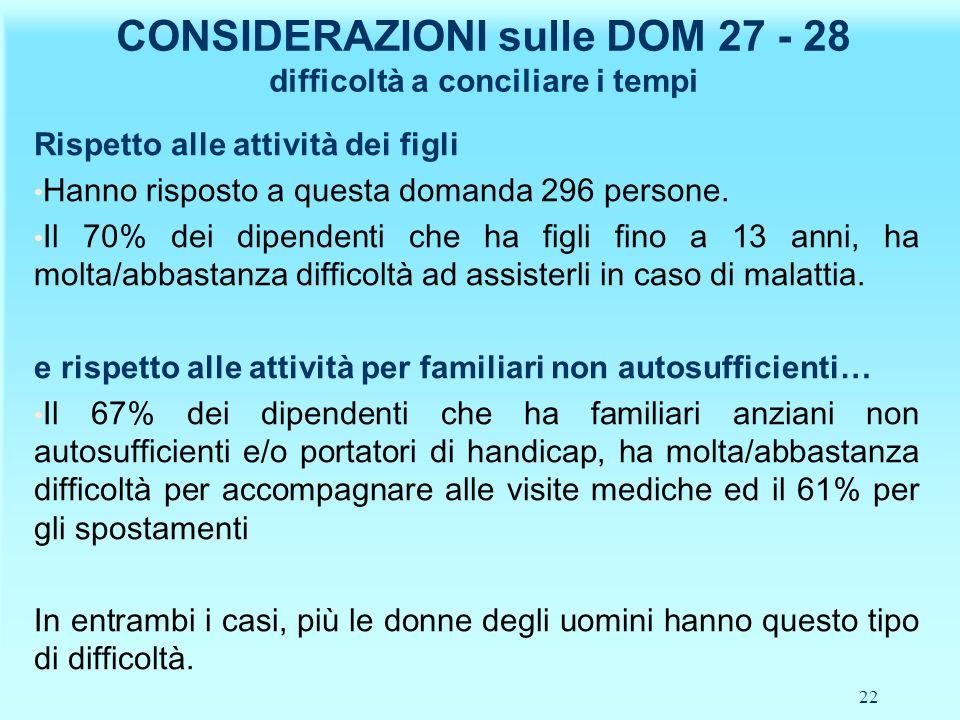 22 CONSIDERAZIONI sulle DOM 27 - 28 difficoltà a conciliare i tempi Rispetto alle attività dei figli Hanno risposto a questa domanda 296 persone.