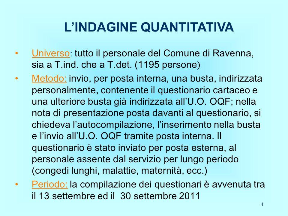 4 LINDAGINE QUANTITATIVA Universo : tutto il personale del Comune di Ravenna, sia a T.ind.