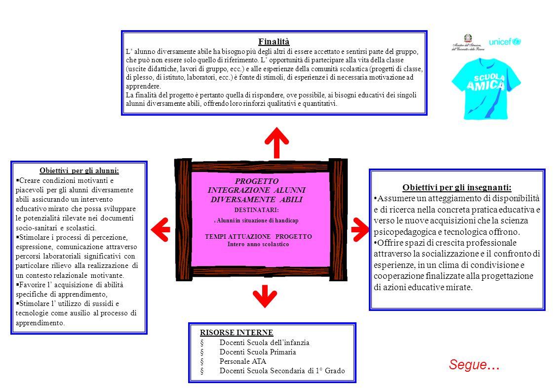 TEMPI ATTUAZIONE PROGETTO Intero anno scolastico Obiettivi per gli insegnanti: Assumere un atteggiamento di disponibilità e di ricerca nella concreta