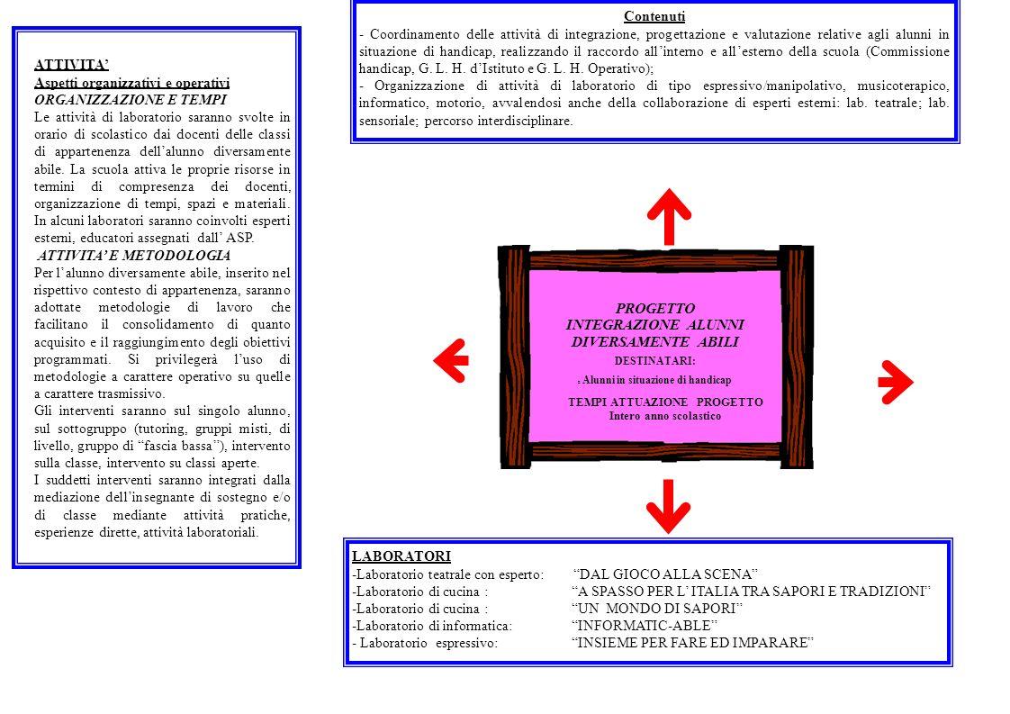 TEMPI ATTUAZIONE PROGETTO Intero anno scolastico Contenuti - Coordinamento delle attività di integrazione, progettazione e valutazione relative agli a
