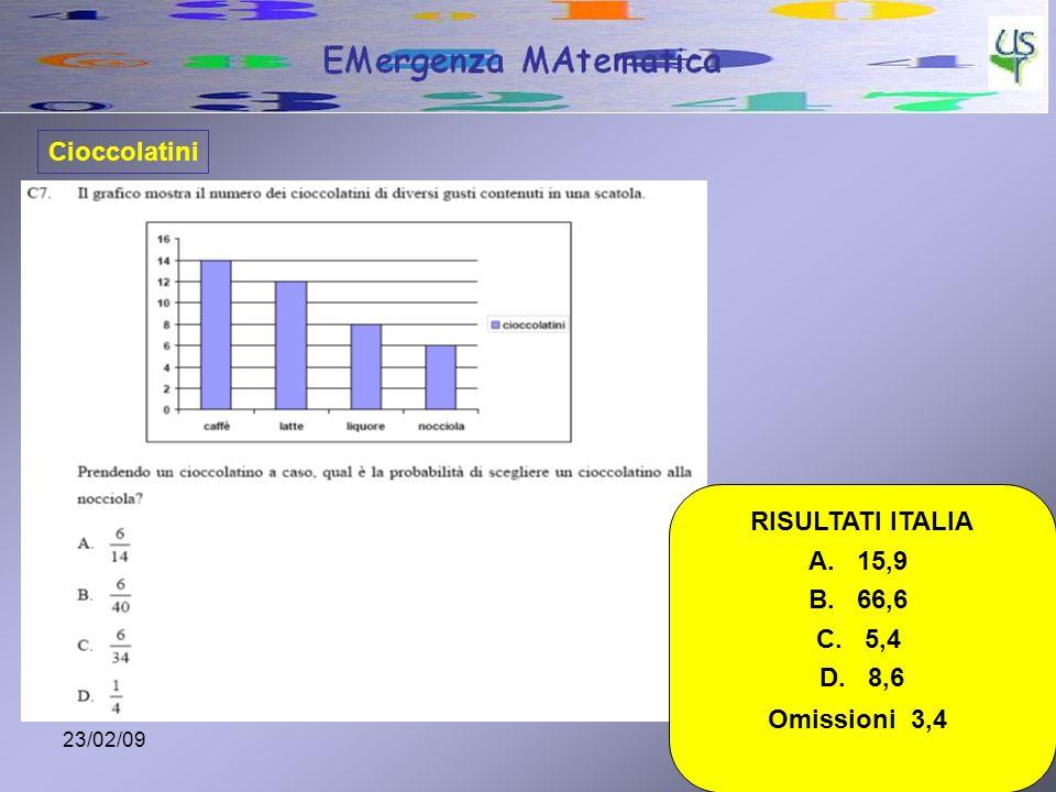 23/02/0915 RISULTATI ITALIA A. 15,9 B. 66,6 C. 5,4 D. 8,6 Omissioni 3,4 Cioccolatini