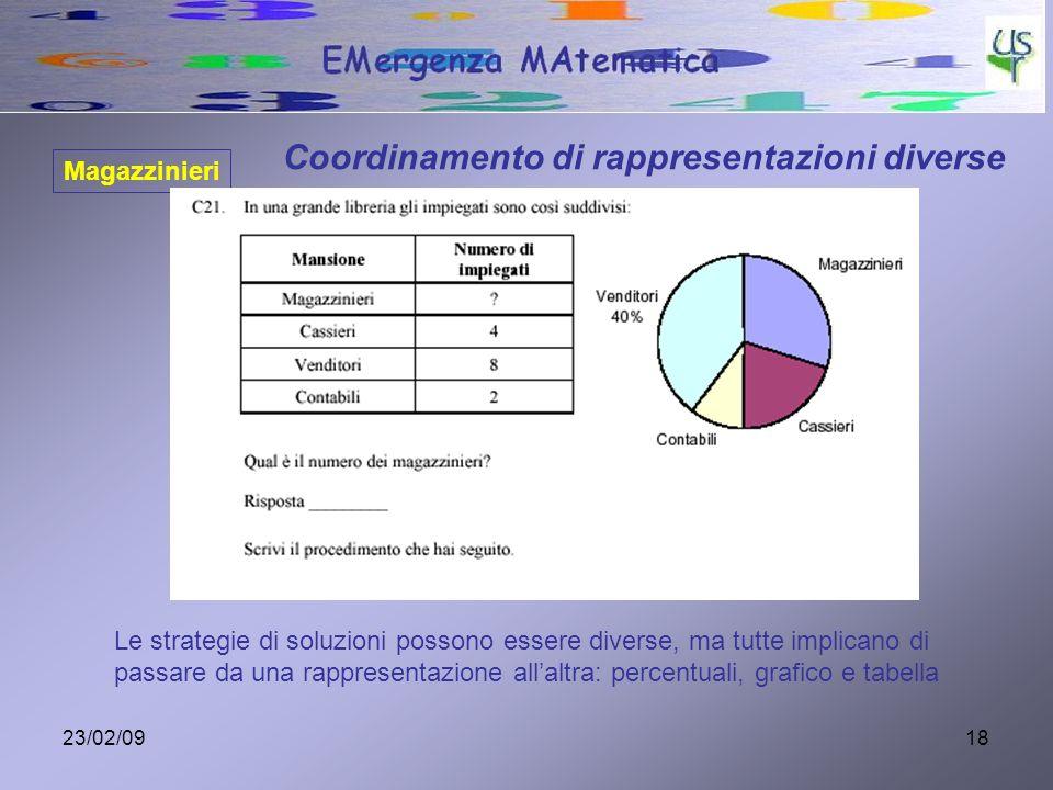 23/02/0918 Magazzinieri Coordinamento di rappresentazioni diverse Le strategie di soluzioni possono essere diverse, ma tutte implicano di passare da u