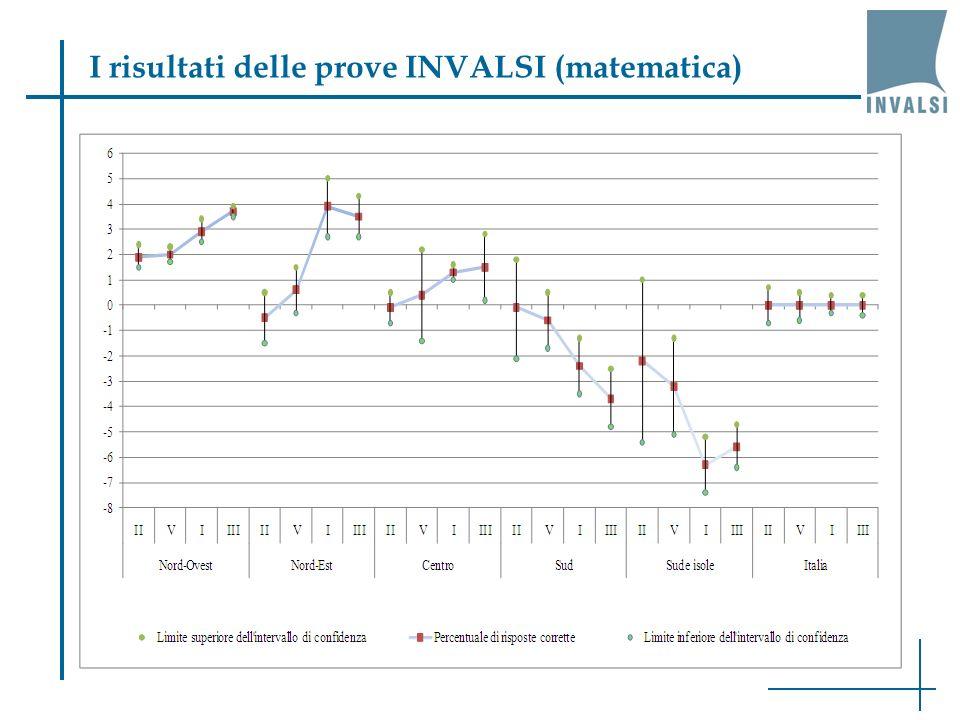 I risultati delle prove INVALSI (matematica)