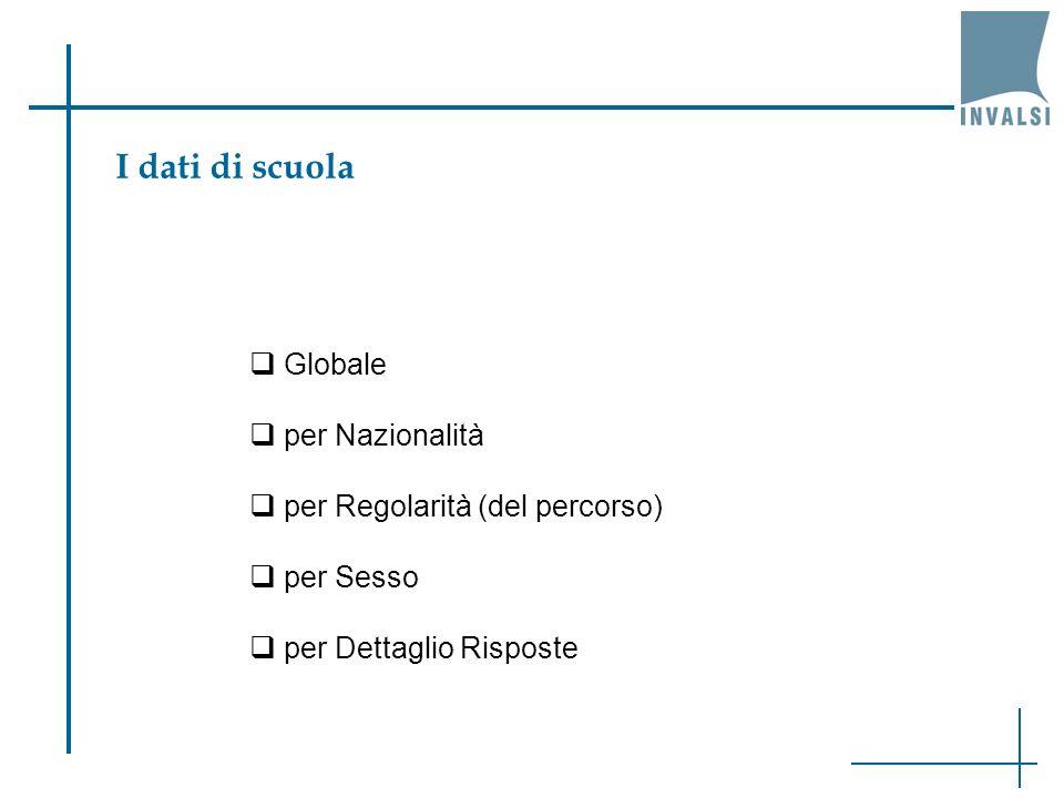 I dati di scuola Globale per Nazionalità per Regolarità (del percorso) per Sesso per Dettaglio Risposte