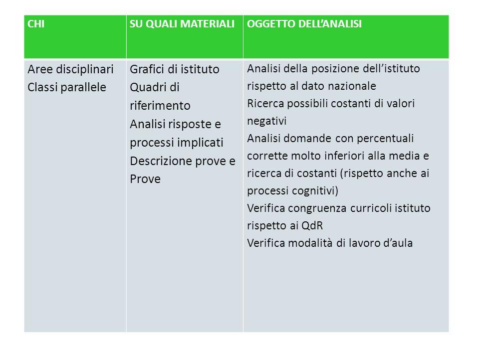 CHISU QUALI MATERIALIOGGETTO DELLANALISI Aree disciplinari Classi parallele Grafici di istituto Quadri di riferimento Analisi risposte e processi impl