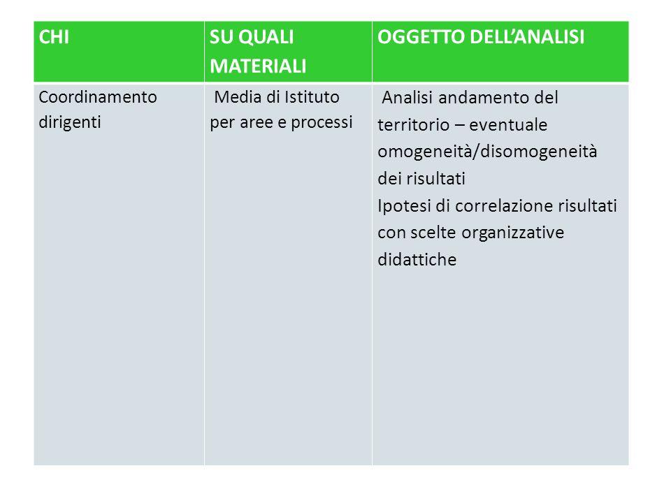 CHI SU QUALI MATERIALI OGGETTO DELLANALISI Coordinamento dirigenti Media di Istituto per aree e processi Analisi andamento del territorio – eventuale