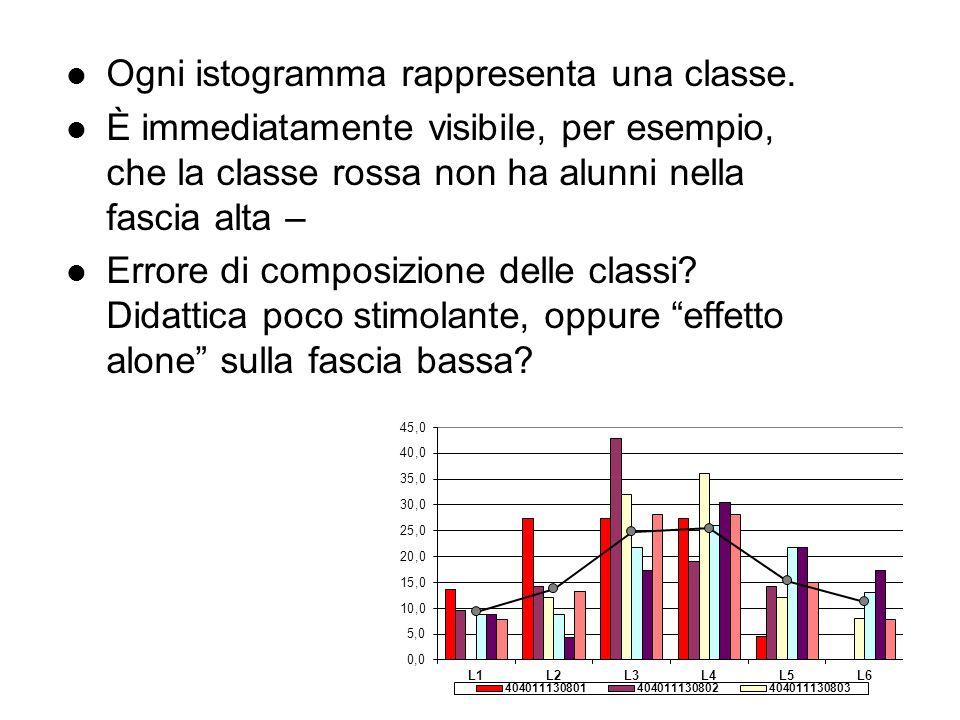 Ogni istogramma rappresenta una classe. È immediatamente visibile, per esempio, che la classe rossa non ha alunni nella fascia alta – Errore di compos