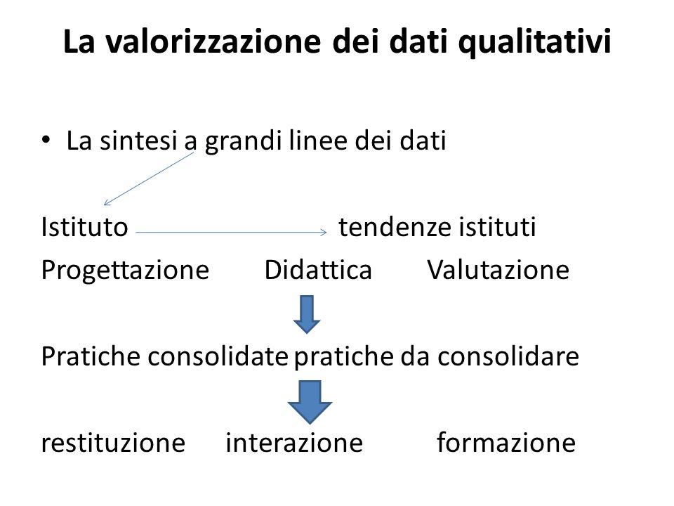 La valorizzazione dei dati qualitativi La sintesi a grandi linee dei dati Istituto tendenze istituti Progettazione Didattica Valutazione Pratiche consolidate pratiche da consolidare restituzione interazione formazione