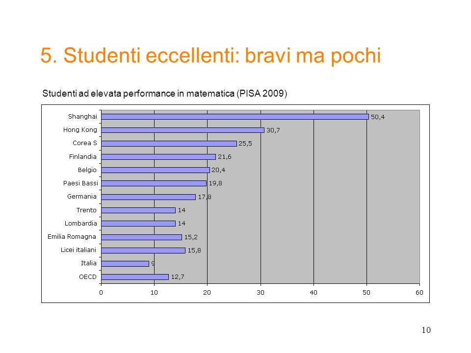 10 5. Studenti eccellenti: bravi ma pochi Studenti ad elevata performance in matematica (PISA 2009)