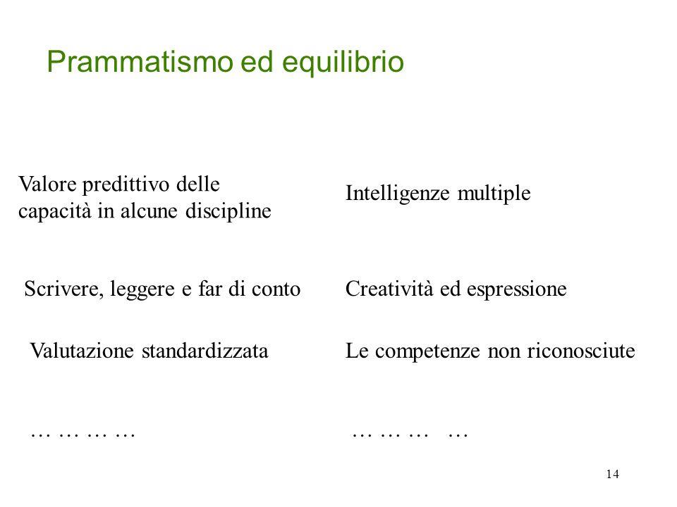 14 Prammatismo ed equilibrio Valore predittivo delle capacità in alcune discipline Scrivere, leggere e far di contoCreatività ed espressione … … … … Valutazione standardizzataLe competenze non riconosciute Intelligenze multiple … …