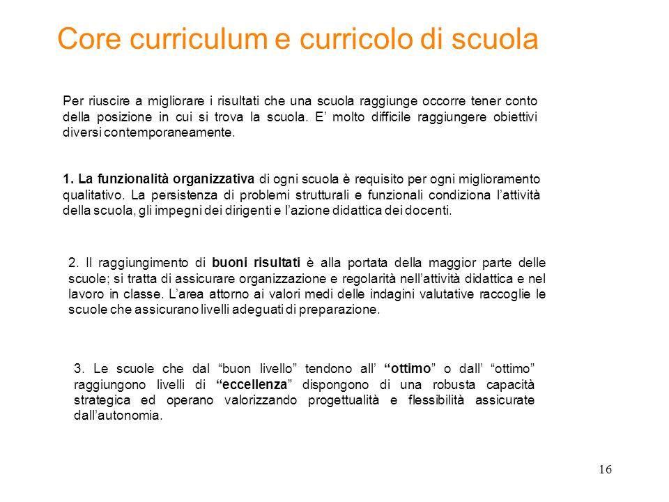 16 Core curriculum e curricolo di scuola 2.